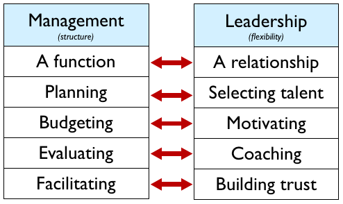difference between management control and strategic control The difference between strategic management and strategic planning posted by changeleader in blog both strategic management and strategic planning are keys to business success in any.