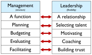 Difference-Between-Leadership-and-Management
